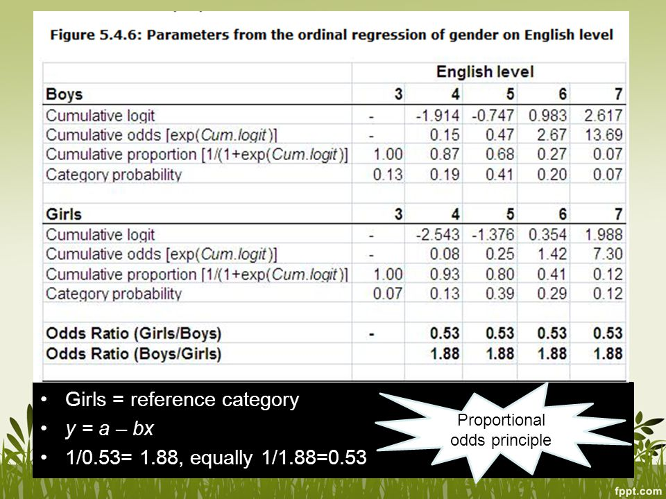 Girls = reference category y = a – bx 1/0.53= 1.88, equally 1/1.88=0.53 Proportional odds principle