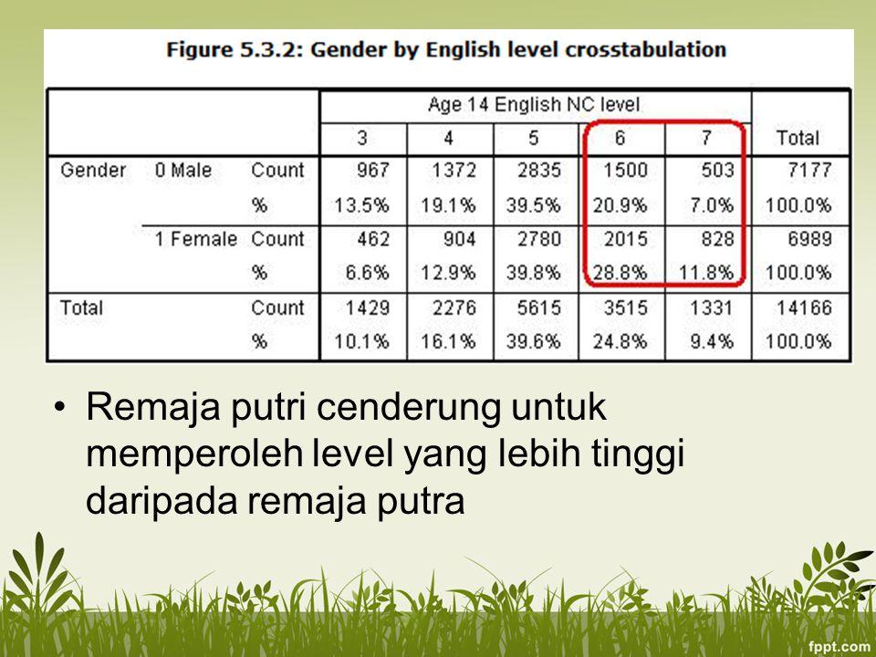 Remaja putri cenderung untuk memperoleh level yang lebih tinggi daripada remaja putra