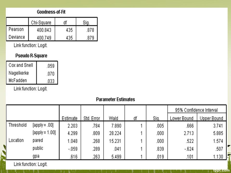 Odds Ratio (ln Estimate) Threshold biasanya tidak disertakan dalam intepretasi proportional OR Untuk pared, setiap kenaikan satu unit pared (dari 0 ke 1), odds untuk mendaftar 2.85 kali lebih besar daripada tidak tahu dan tidak mendaftar, dengan asumsi semua variabel dalam model konstan Demikian juga, odds antara tidak tahu dan mendaftar 2.85 kali lebih besar daripada tidak mendaftar Setiap kenaikan satu unit GPA, odds tidak mendaftar dan tidak tahu 1.85 kali lebih besar daripada yang mendaftar
