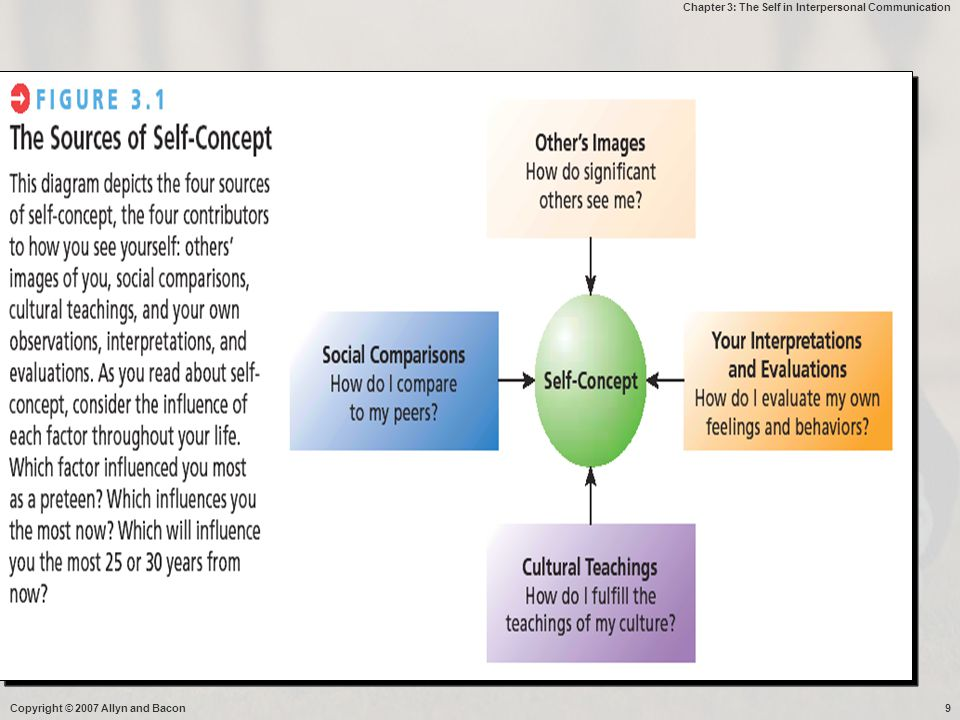 Chapter 3: The Self in Interpersonal Communication Copyright © 2007 Allyn and Bacon9