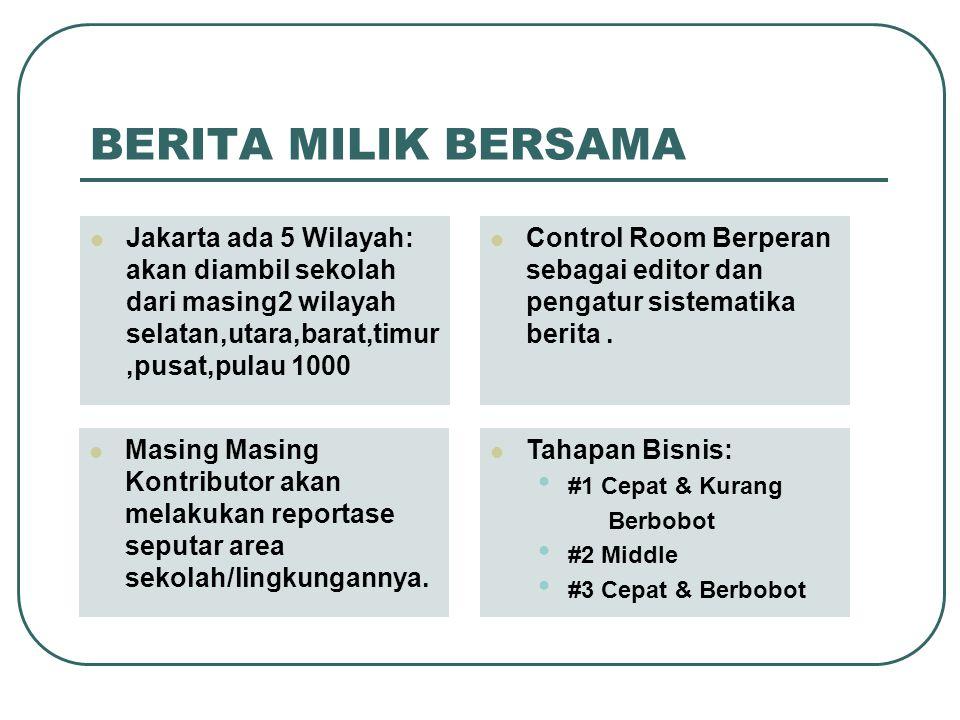 BERITA MILIK BERSAMA Jakarta ada 5 Wilayah: akan diambil sekolah dari masing2 wilayah selatan,utara,barat,timur,pusat,pulau 1000 Masing Masing Kontributor akan melakukan reportase seputar area sekolah/lingkungannya.