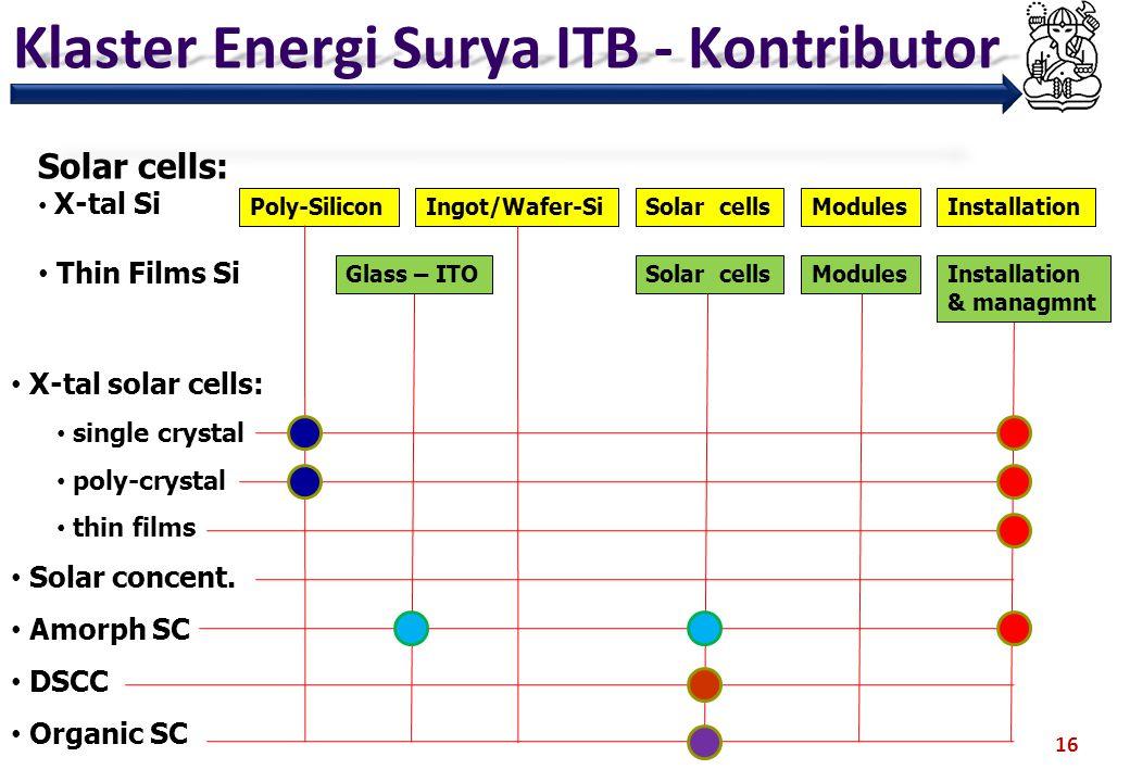 Klaster Energi Surya ITB - Kontributor 16 Poly-Silicon Solar cells: X-tal Si Thin Films Si Ingot/Wafer-SiSolar cellsModulesInstallation Glass – ITOSol