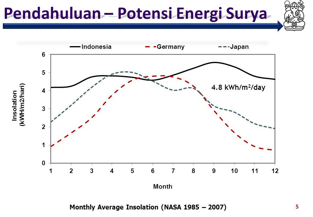 Pendahuluan – Potensi Energi Surya 6 W/m 2 Source: Susandi et al., 2008