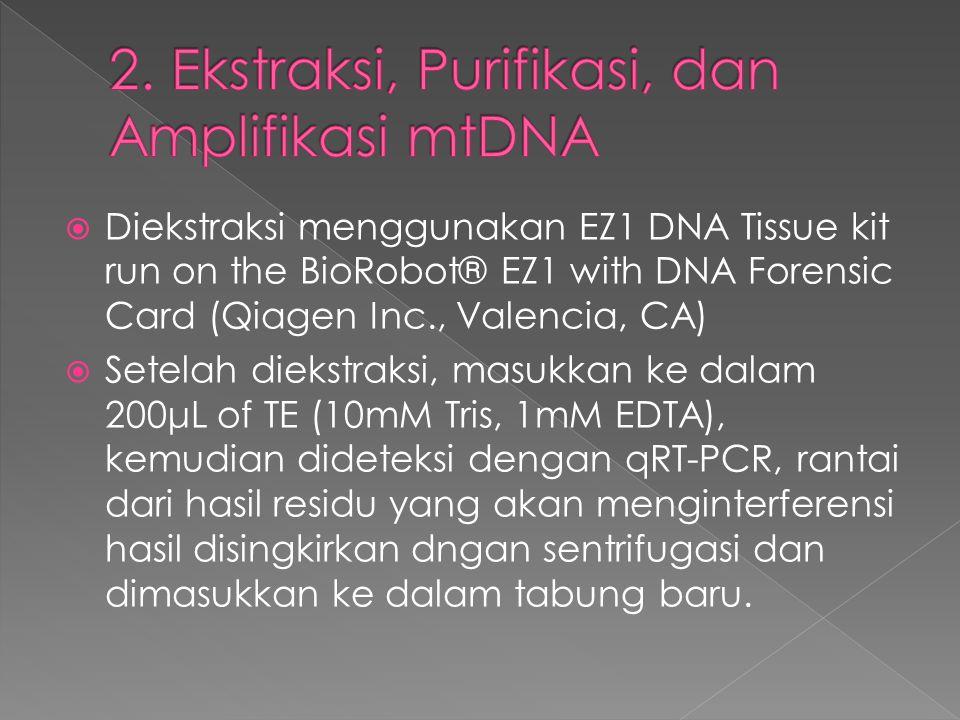  Diekstraksi menggunakan EZ1 DNA Tissue kit run on the BioRobot® EZ1 with DNA Forensic Card (Qiagen Inc., Valencia, CA)  Setelah diekstraksi, masukk