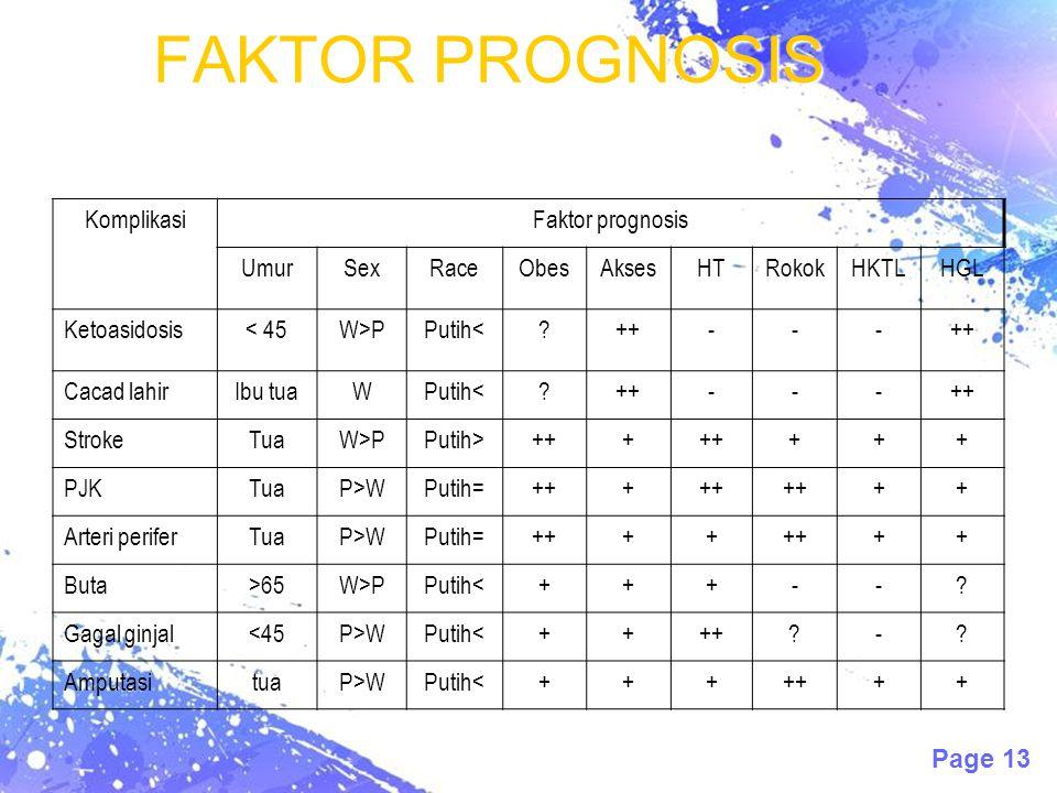 Page 13 FAKTOR PROGNOSIS KomplikasiFaktor prognosis UmurSexRaceObesAksesHTRokokHKTLHGL Ketoasidosis< 45W>PPutih<?++--- Cacad lahirIbu tuaWPutih<?++---