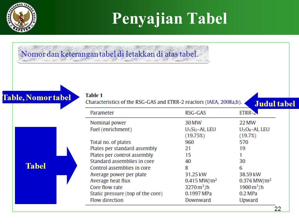 22 Penyajian Tabel Table, Nomor tabel Judul tabel Tabel Nomor dan keterangan tabel di letakkan di atas tabel.