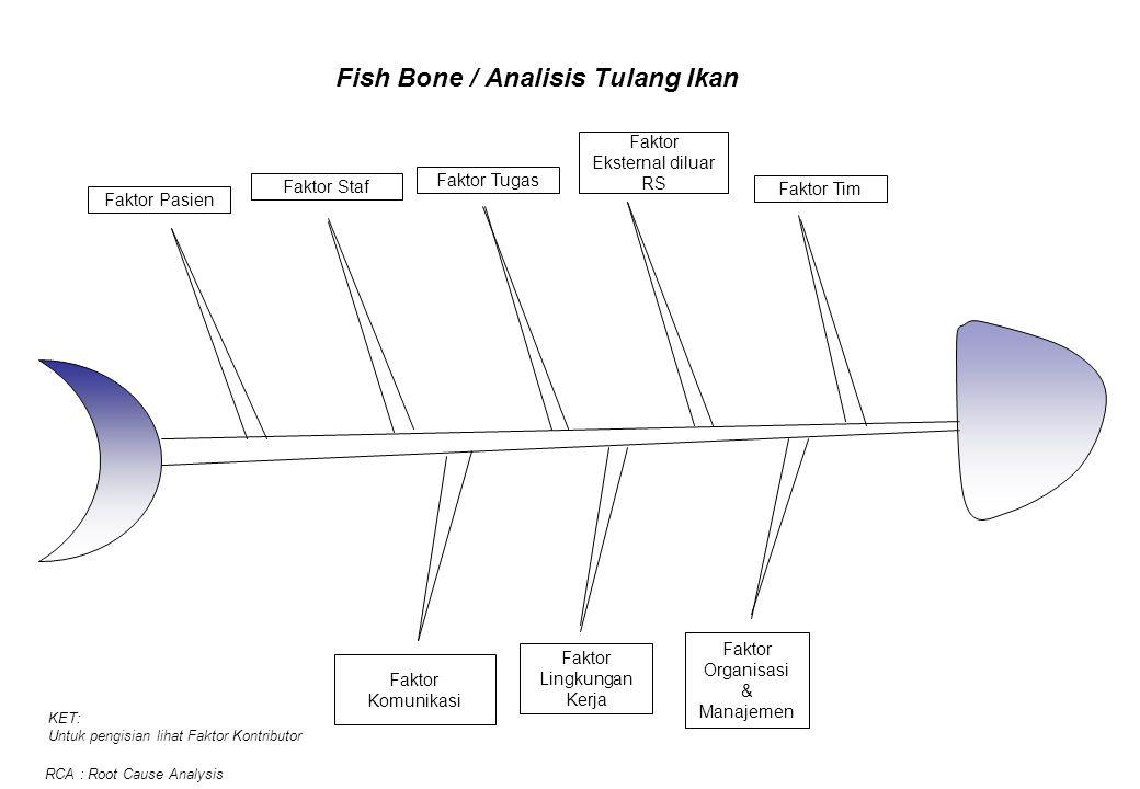 Fish Bone / Analisis Tulang Ikan Faktor Pasien Faktor Staf Faktor Eksternal diluar RS Faktor Tim Faktor Lingkungan Kerja Faktor Organisasi & Manajemen Faktor Tugas Faktor Komunikasi KET: Untuk pengisian lihat Faktor Kontributor RCA : Root Cause Analysis