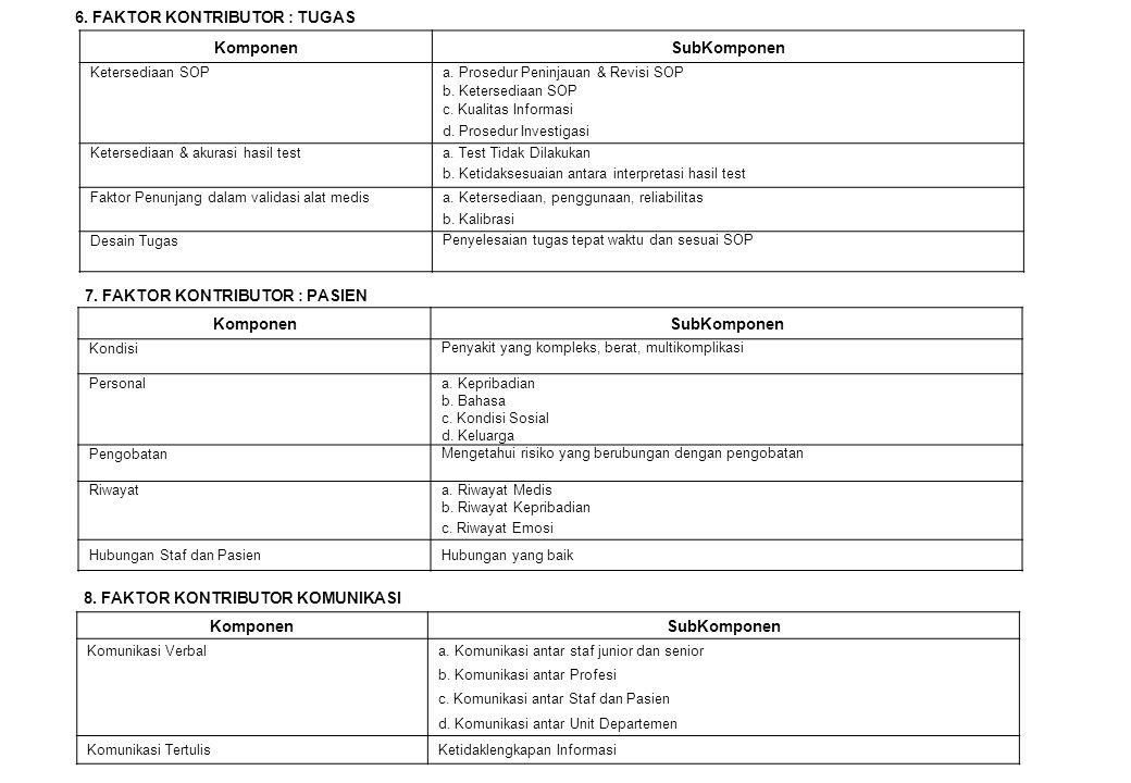 6.FAKTOR KONTRIBUTOR : TUGAS KomponenSubKomponen Ketersediaan SOPa.