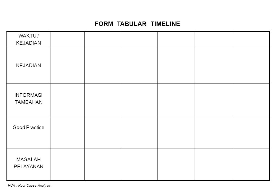 FORM TIMEPERSON GRID WAKTU/ STAF YANG TERLIBAT RCA : Root Cause Analysis
