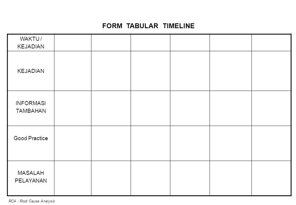 WAKTU / KEJADIAN INFORMASI TAMBAHAN Good Practice MASALAH PELAYANAN FORM TABULAR TIMELINE RCA : Root Cause Analysis