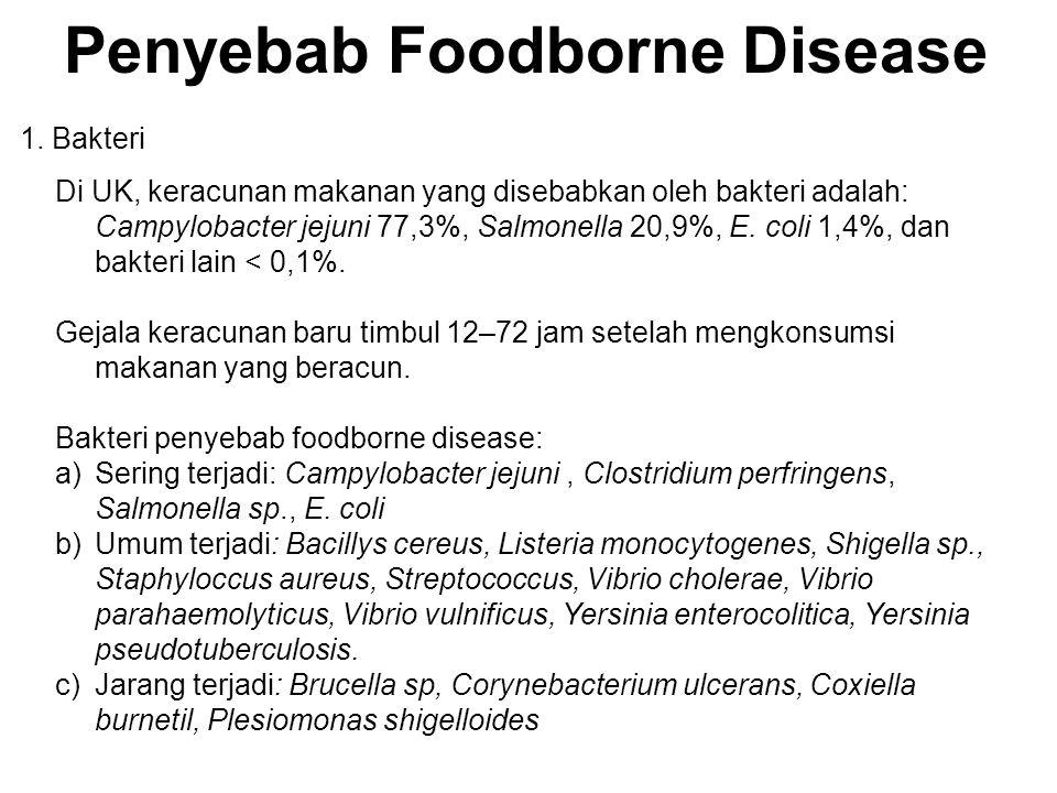 Penyebab Foodborne Disease Di UK, keracunan makanan yang disebabkan oleh bakteri adalah: Campylobacter jejuni 77,3%, Salmonella 20,9%, E. coli 1,4%, d