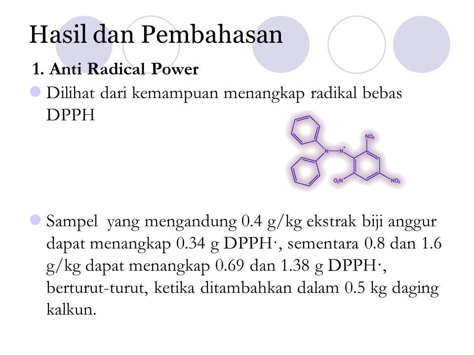 Hasil dan Pembahasan 1. Anti Radical Power Dilihat dari kemampuan menangkap radikal bebas DPPH Sampel yang mengandung 0.4 g/kg ekstrak biji anggur dap