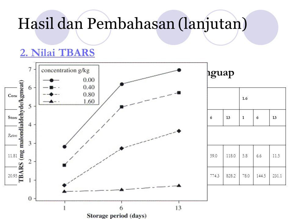 Hasil dan Pembahasan (lanjutan) 2. Nilai TBARS 3. Pembentukkan Senyawa Mudah Menguap Concentration of grape seed extract (g/kg) 0.00.40.81.6 Storage p