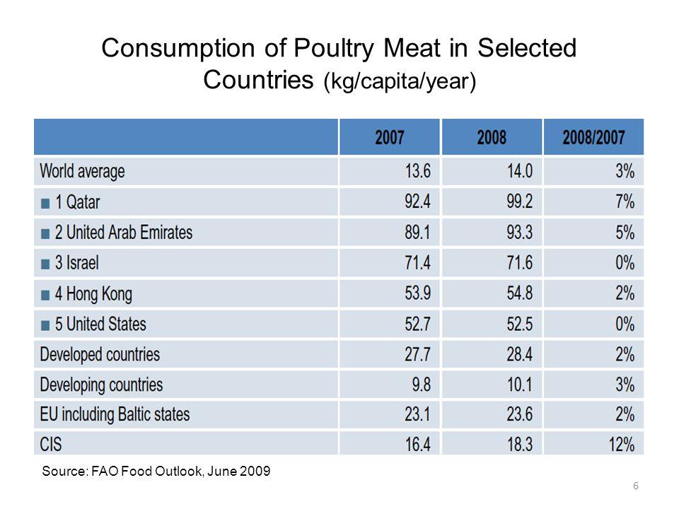 Consumption Pattern Source : Rabo Bank 7