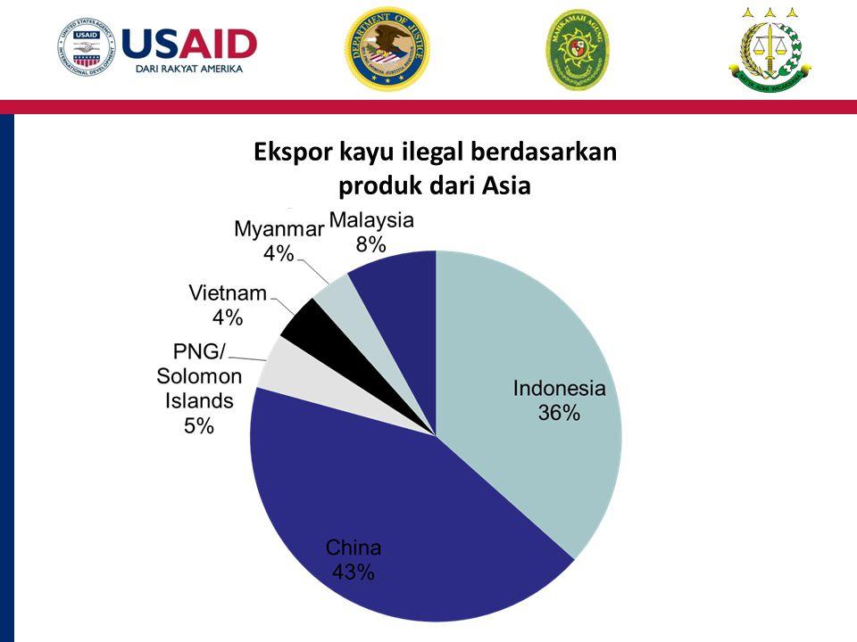 Ekspor kayu ilegal berdasarkan produk dari Asia
