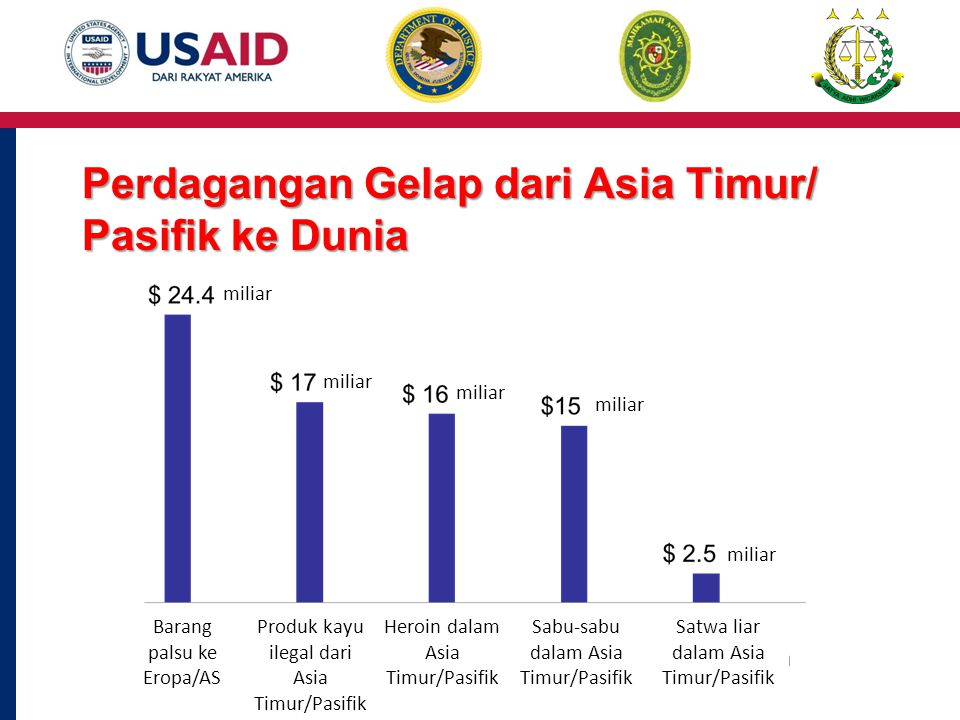 Perdagangan Gelap dari Asia Timur/ Pasifik ke Dunia Barang palsu ke Eropa/AS Produk kayu ilegal dari Asia Timur/Pasifik Heroin dalam Asia Timur/Pasifik Sabu-sabu dalam Asia Timur/Pasifik Satwa liar dalam Asia Timur/Pasifik miliar