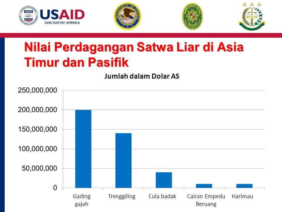 Nilai Perdagangan Satwa Liar di Asia Timur dan Pasifik Jumlah dalam Dolar AS Gading gajah TrenggilingCula badakCairan Empedu Beruang Harimau