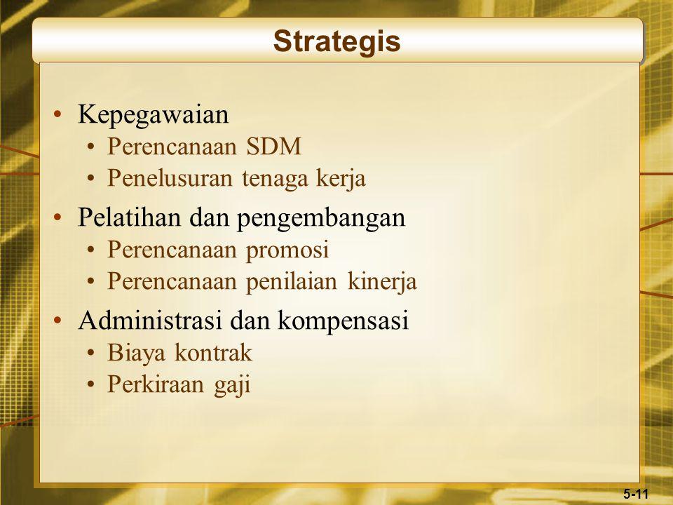 5-11 Strategis Kepegawaian Perencanaan SDM Penelusuran tenaga kerja Pelatihan dan pengembangan Perencanaan promosi Perencanaan penilaian kinerja Administrasi dan kompensasi Biaya kontrak Perkiraan gaji