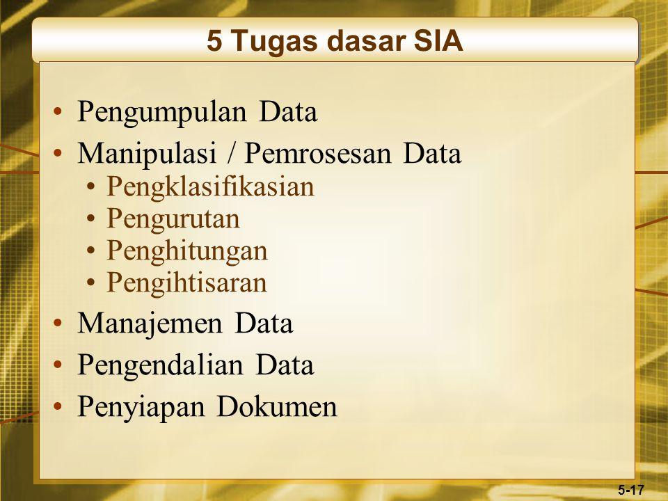 5-17 5 Tugas dasar SIA Pengumpulan Data Manipulasi / Pemrosesan Data Pengklasifikasian Pengurutan Penghitungan Pengihtisaran Manajemen Data Pengendalian Data Penyiapan Dokumen