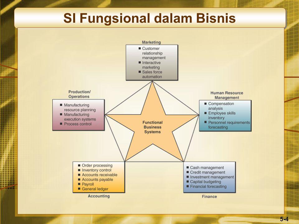 5-4 SI Fungsional dalam Bisnis