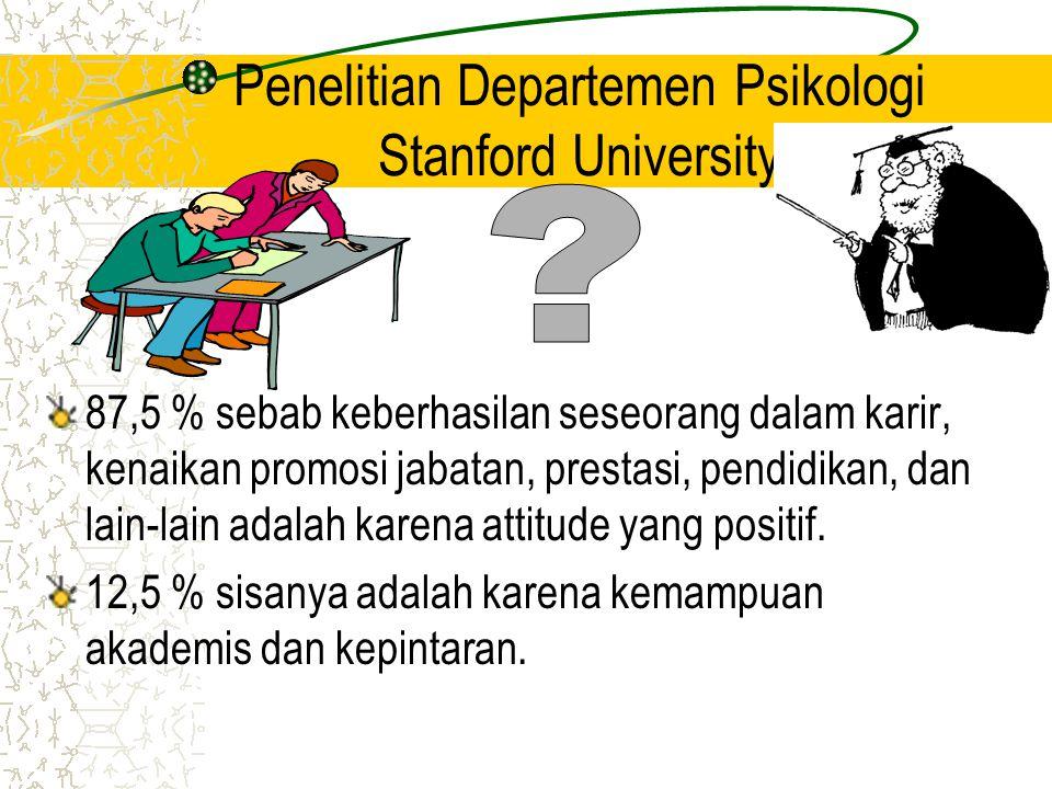 Penelitian Departemen Psikologi Stanford University 87,5 % sebab keberhasilan seseorang dalam karir, kenaikan promosi jabatan, prestasi, pendidikan, d