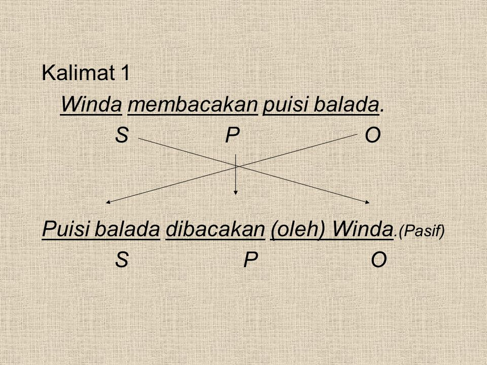 Kalimat 1 Winda membacakan puisi balada. S P O Puisi balada dibacakan (oleh) Winda.(Pasif) S P O