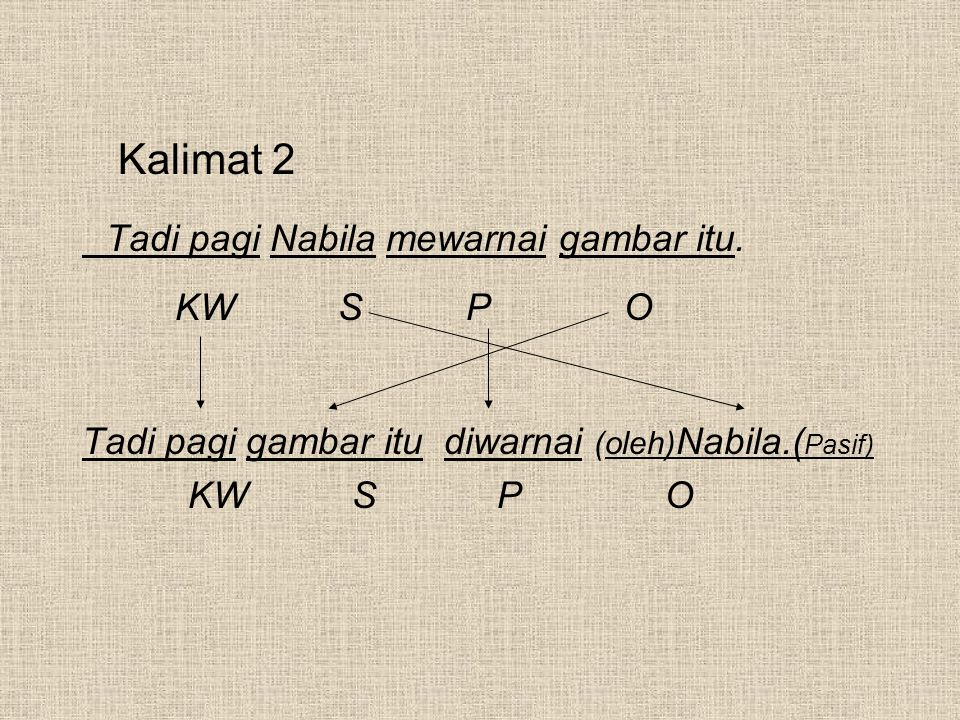 Kalimat 2 Tadi pagi Nabila mewarnai gambar itu. KW SP O Tadi pagi gambar itu diwarnai (oleh) Nabila.( Pasif) KW S P O