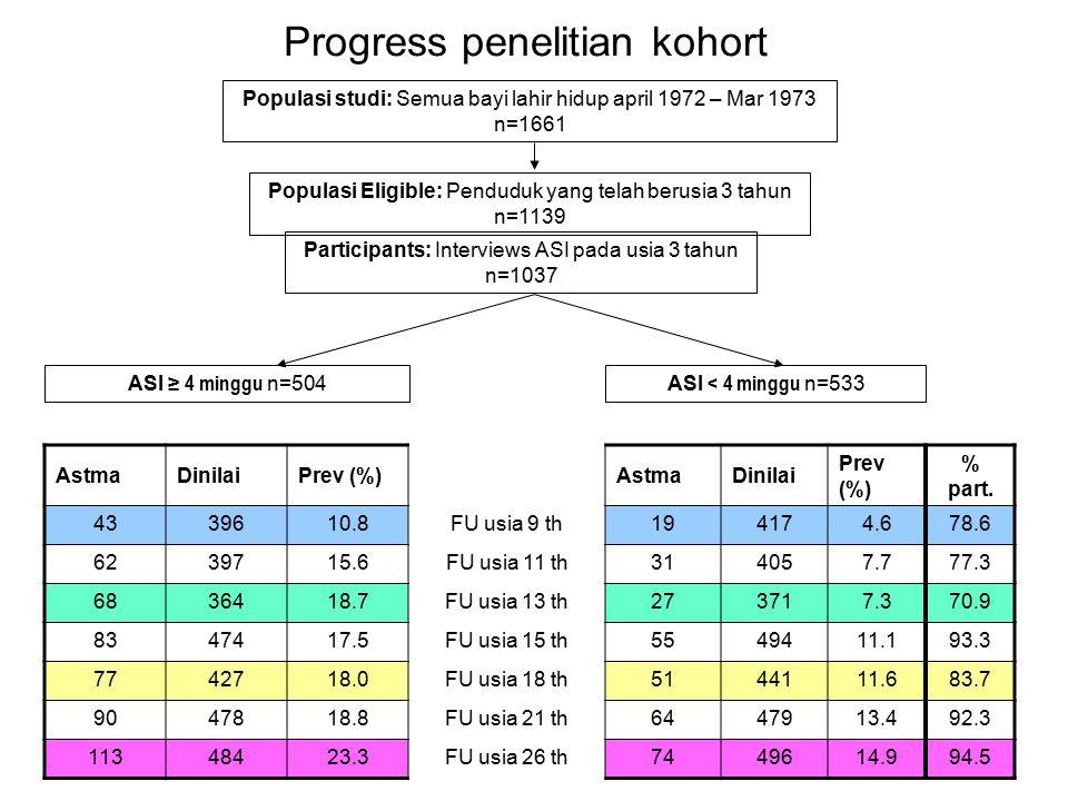 Progress penelitian kohort Populasi studi: Semua bayi lahir hidup april 1972 – Mar 1973 n=1661 Populasi Eligible: Penduduk yang telah berusia 3 tahun