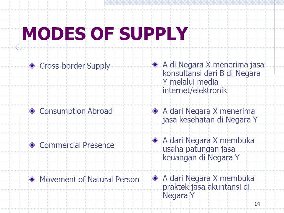 14 MODES OF SUPPLY Cross-border Supply Consumption Abroad Commercial Presence Movement of Natural Person A di Negara X menerima jasa konsultansi dari