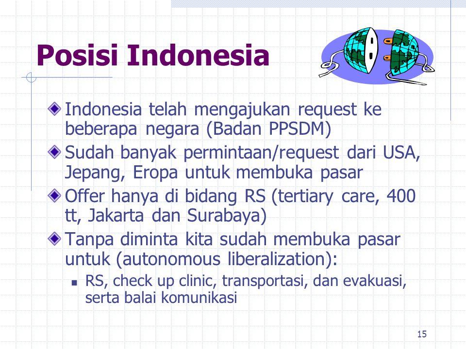 15 Posisi Indonesia Indonesia telah mengajukan request ke beberapa negara (Badan PPSDM) Sudah banyak permintaan/request dari USA, Jepang, Eropa untuk
