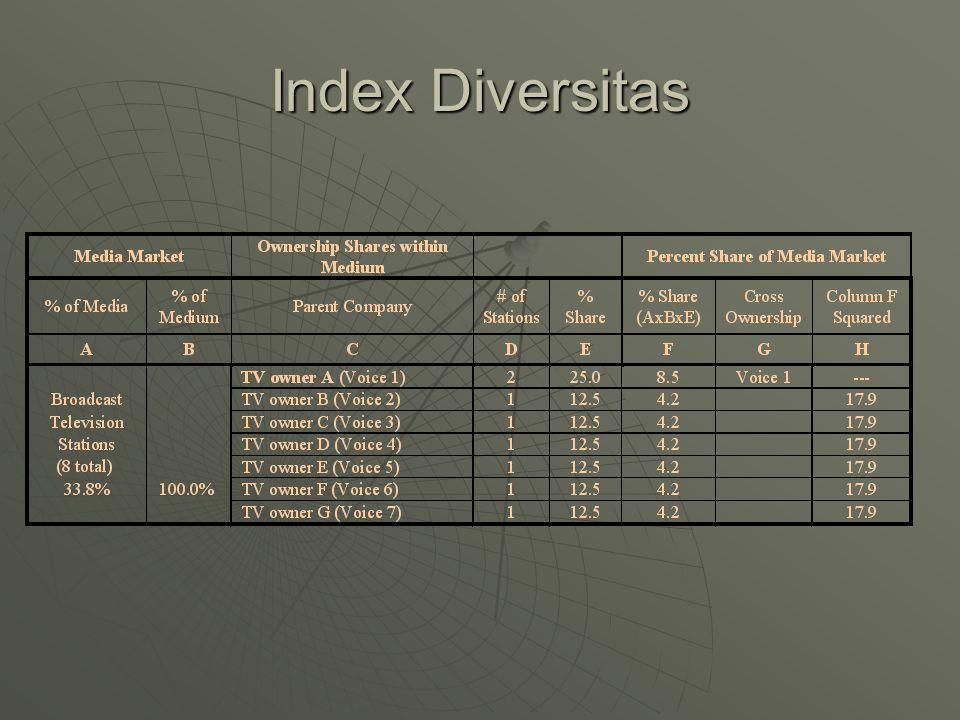 Index Diversitas