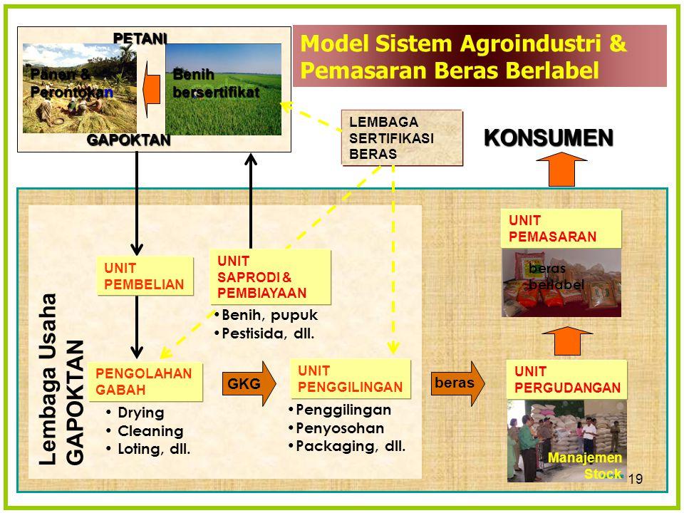 18 Kelembagaan Petani Kel.Tani/Nak/Bun (20–25 petani) Kel.