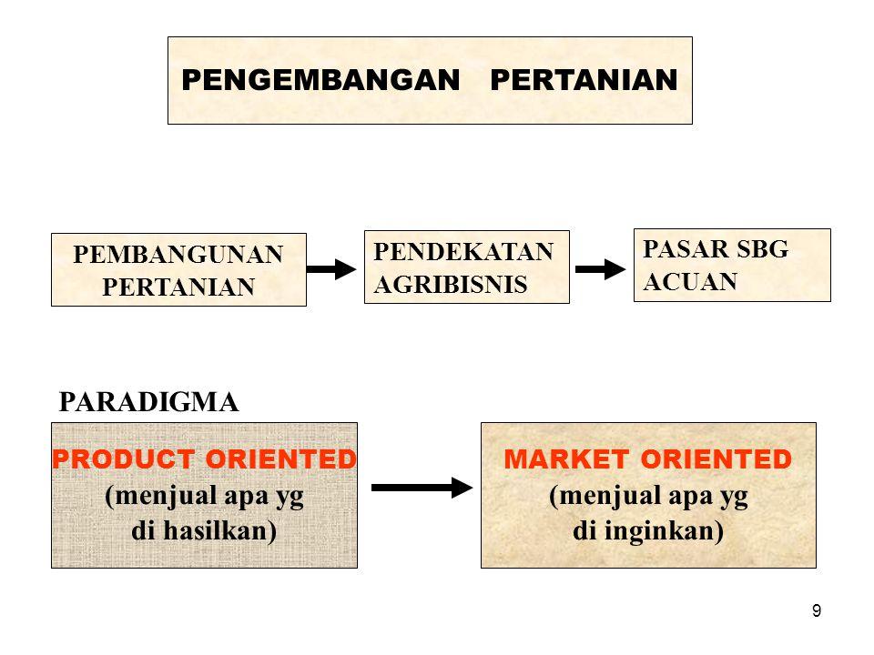 9 PENGEMBANGAN PERTANIAN PEMBANGUNAN PERTANIAN PENDEKATAN AGRIBISNIS PASAR SBG ACUAN PARADIGMA PRODUCT ORIENTED (menjual apa yg di hasilkan) MARKET ORIENTED (menjual apa yg di inginkan)