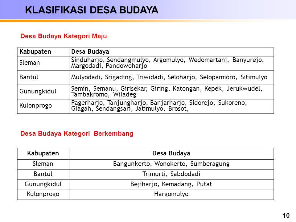 10 KabupatenDesa Budaya Sleman Sinduharjo, Sendangmulyo, Argomulyo, Wedomartani, Banyurejo, Margodadi, Pandowoharjo BantulMulyodadi, Srigading, Triwid