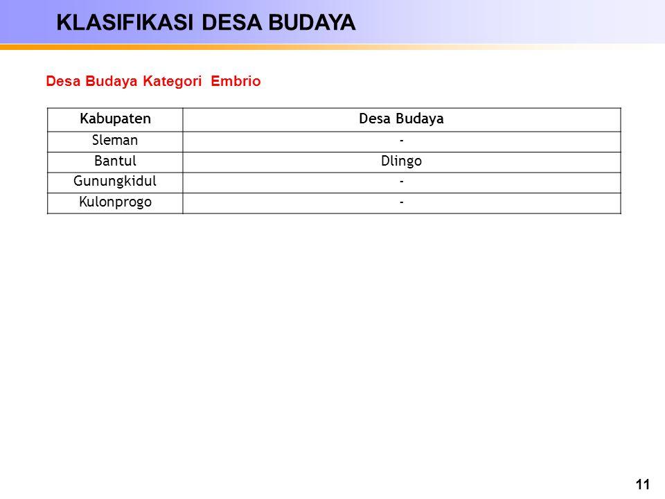 11 KabupatenDesa Budaya Sleman- BantulDlingo Gunungkidul- Kulonprogo- Desa Budaya Kategori Embrio KLASIFIKASI DESA BUDAYA
