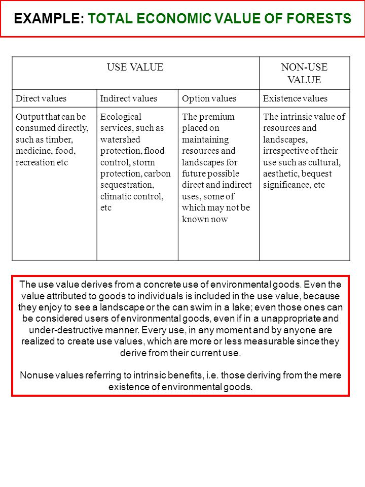 Natural Resource/Environment Total Economic Value Non-use values Direct use values Indirect use values Option values Existence values Bequest values U