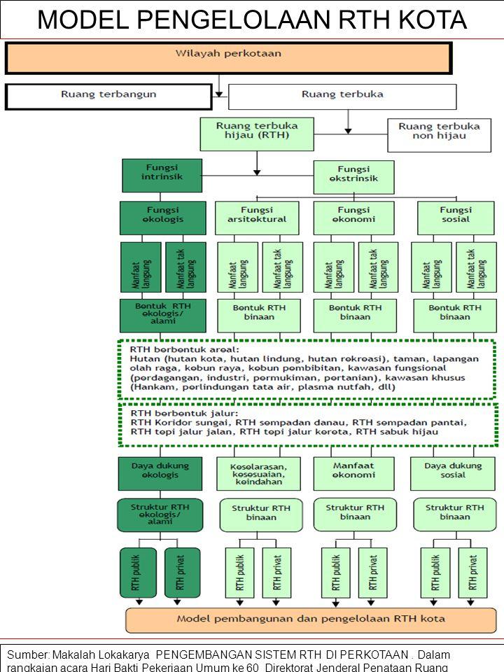 KENDALA PENGEMBANGAN RTH Tiga issues utama dari ketersediaan dan kelestarian RTH adalah (1) Dampak negatif dari suboptimalisasi RTH dimana RTH kota te