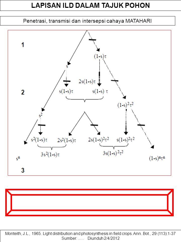 ANALISIS TRANSMISI RADIASI DALAM TAJUK POHON Persamaan untuk menasir LDT dan LDN adalah sebagai berikut LDT = 1 + s + s 2 +...+ s L-1 = (1-s L ) / (1-