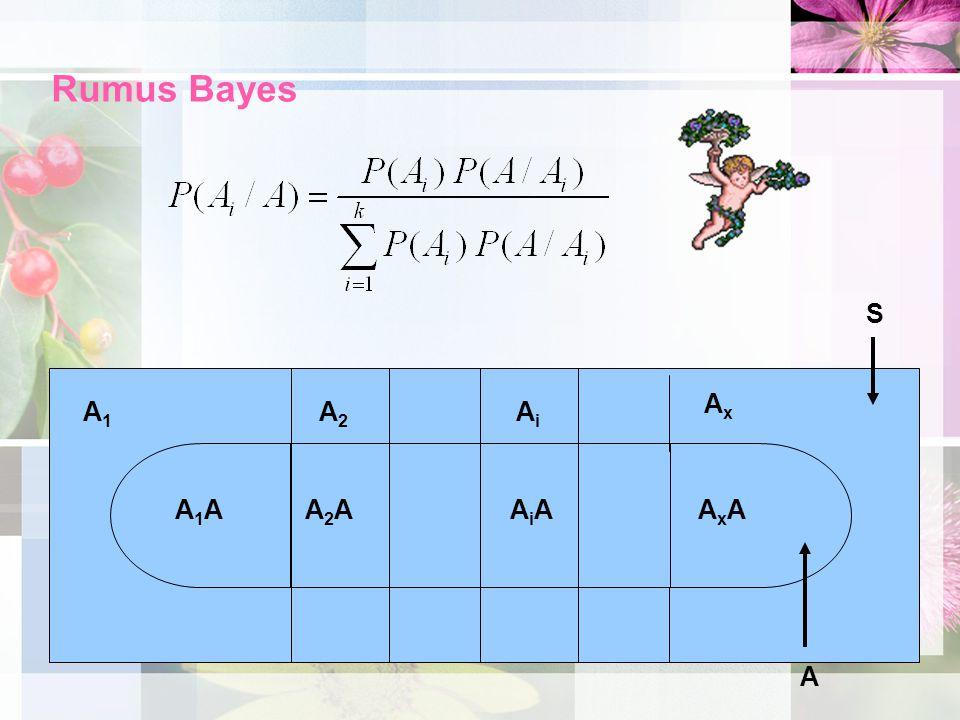 Rumus Bayes A2A2 AiAi A1A1 A1AA1AA2AA2A AxAx AxAAxAAiAAiA S A