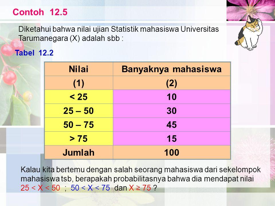 NilaiBanyaknya mahasiswa (1)(2) < 2510 25 – 5030 50 – 7545 > 7515 Jumlah100 Tabel 12.2 Contoh 12.5 Diketahui bahwa nilai ujian Statistik mahasiswa Uni