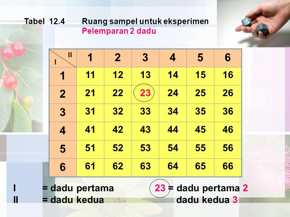 123456 1 111213141516 2 212223242526 3 313233343536 4 414243444546 5 515253545556 6 616263646566 II I Tabel 12.4Ruang sampel untuk eksperimen Pelempar