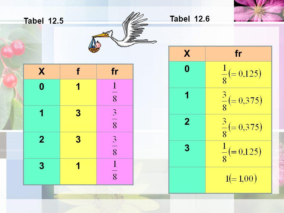 Xf 01 13 23 31 X 0 1 2 3 Tabel 12.5 Tabel 12.6