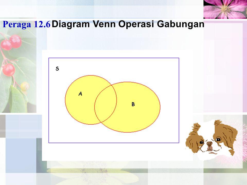 Diagram Venn Operasi Gabungan Peraga 12.6