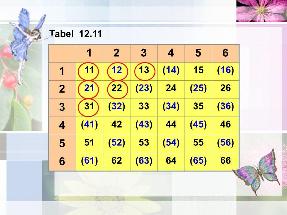 123456 1 111213(14)15(16) 2 2122(23)24(25)26 3 31(32)33(34)35(36) 4 (41)42(43)44(45)46 5 51(52)53(54)55(56) 6 (61)62(63)64(65)66 Tabel 12.11