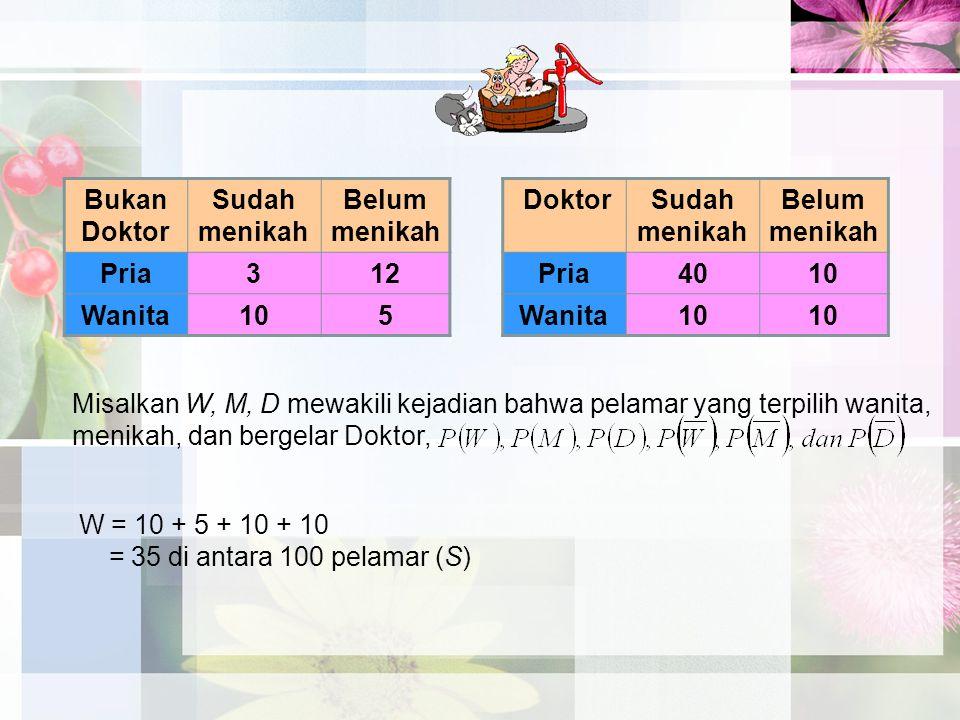 Bukan Doktor Sudah menikah Belum menikah Pria312 Wanita105 DoktorSudah menikah Belum menikah Pria4010 Wanita10 Misalkan W, M, D mewakili kejadian bahw