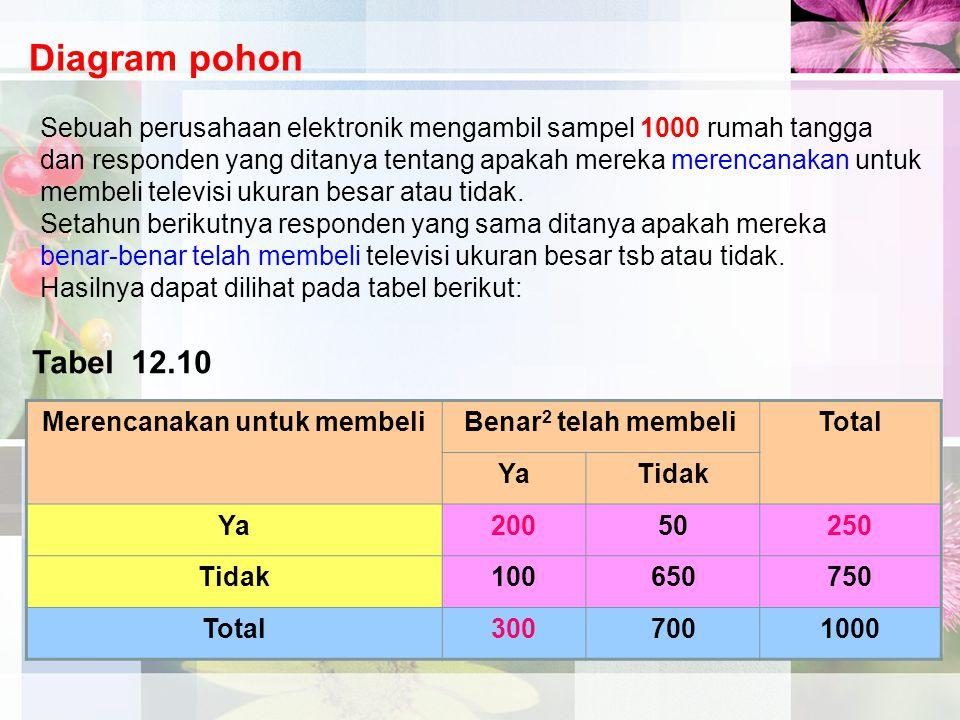 Merencanakan untuk membeliBenar 2 telah membeliTotal YaTidak Ya20050250 Tidak100650750 Total3007001000 Tabel 12.10 Diagram pohon Sebuah perusahaan ele