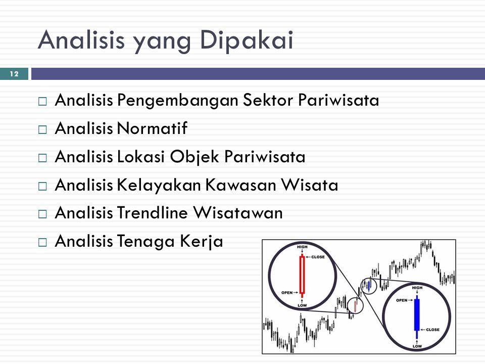 Analisis yang Dipakai  Analisis Pengembangan Sektor Pariwisata  Analisis Normatif  Analisis Lokasi Objek Pariwisata  Analisis Kelayakan Kawasan Wi