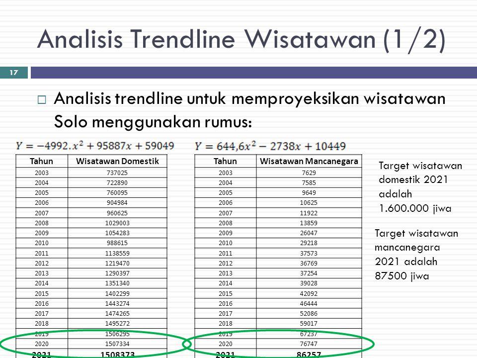Analisis Trendline Wisatawan (1/2)  Analisis trendline untuk memproyeksikan wisatawan Solo menggunakan rumus: TahunWisatawan Domestik 2003737025 2004