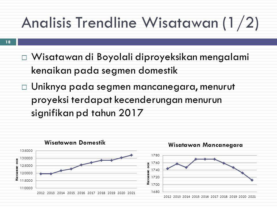 Analisis Trendline Wisatawan (1/2)  Wisatawan di Boyolali diproyeksikan mengalami kenaikan pada segmen domestik  Uniknya pada segmen mancanegara, me