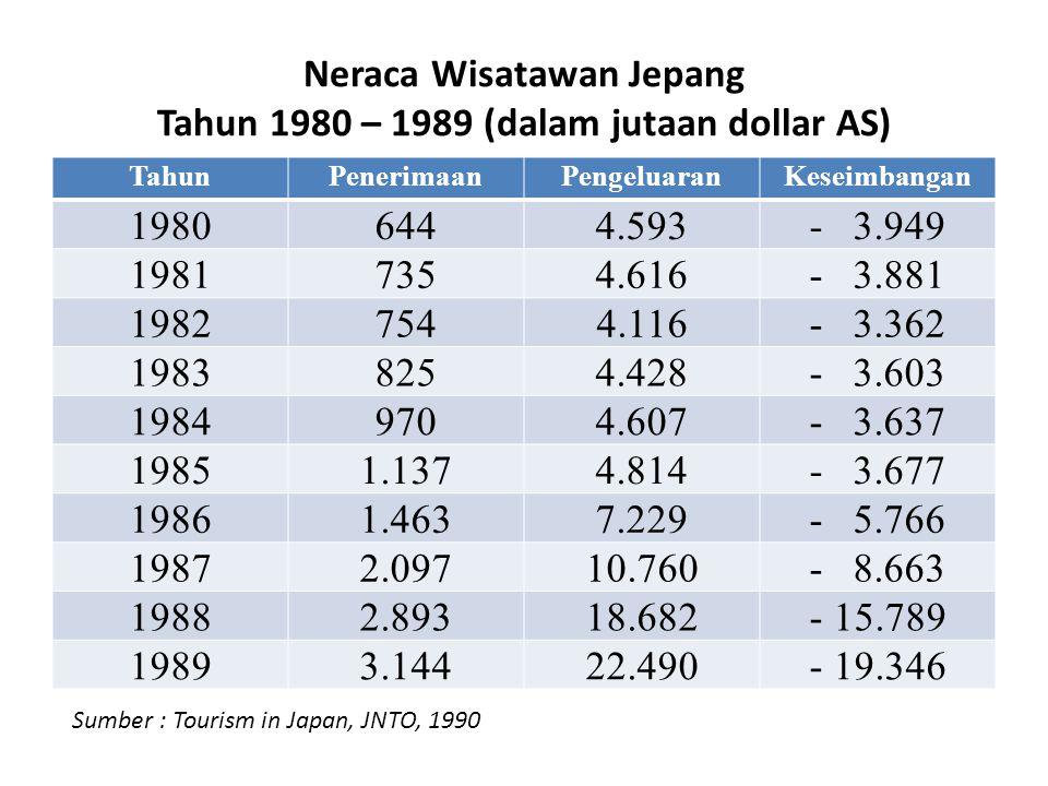 Neraca Wisatawan Jepang Tahun 1980 – 1989 (dalam jutaan dollar AS) TahunPenerimaanPengeluaranKeseimbangan 19806444.593- 3.949 19817354.616- 3.881 1982